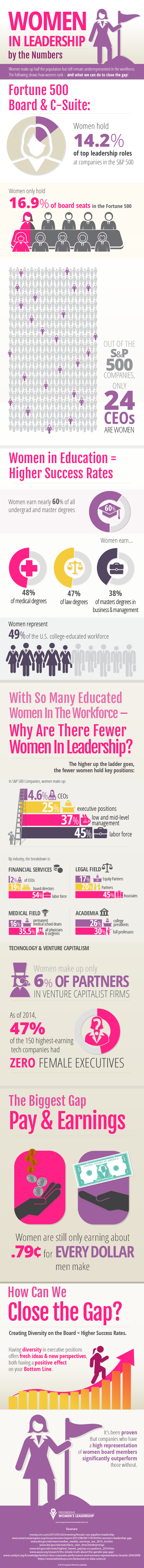 Women-in-leadership-by-the-numbers-pwl-infographic